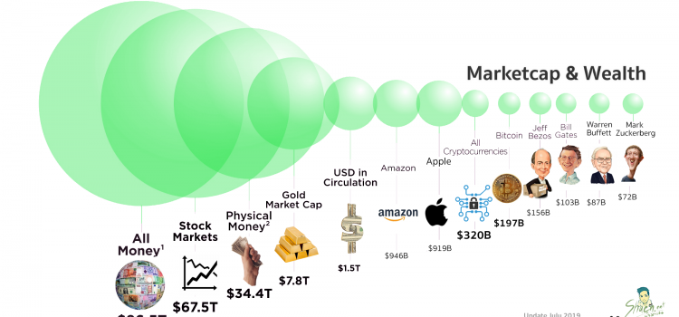 054. Marketcap & Wealth
